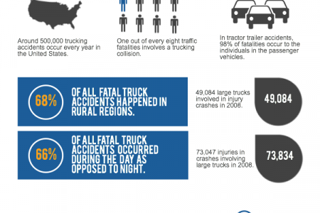 Statistics of Fatal Truck Accidents & Driver Negligence Infographic