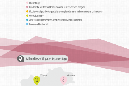 Statistics of Italian patients in dental office Implant Centre Martinko – Croatia Infographic