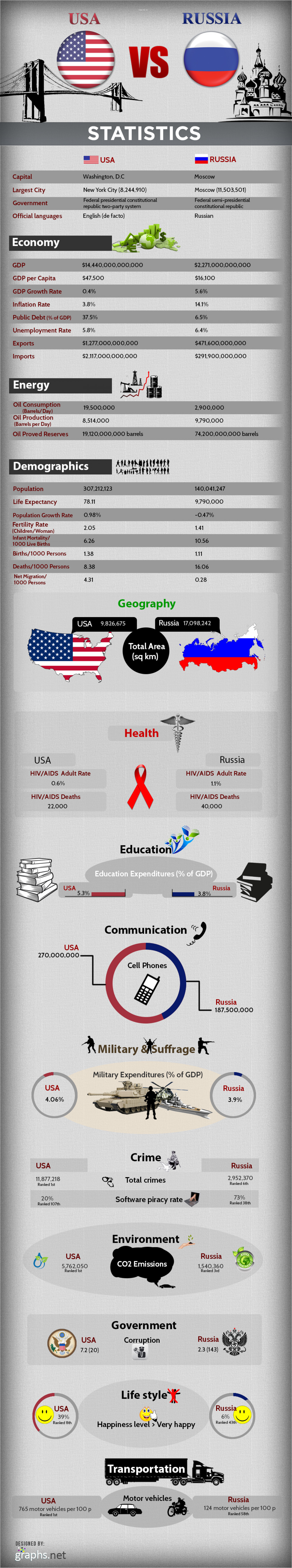 Statistics of USA Vs Russia Infographic