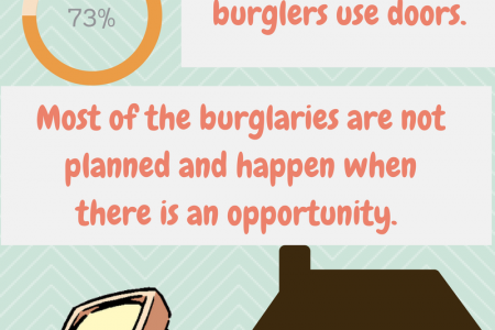 Statistics on Burglary in the UK Infographic