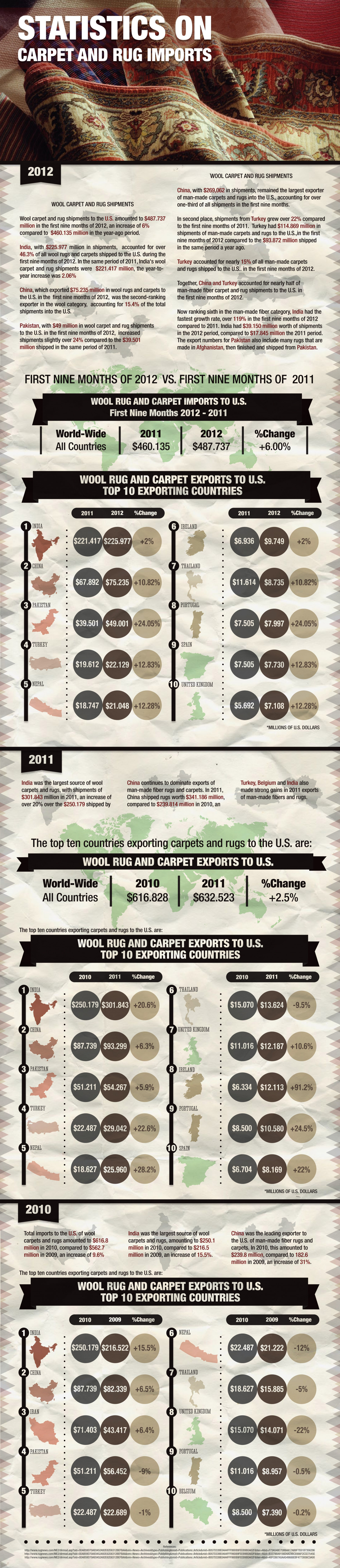Statistics on Carpet and Rug Infographic