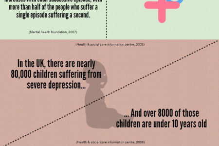 Statistics On Depression Infographic