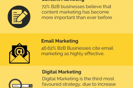 Statistics to Consider For B2B's During COVID-19 Infographic