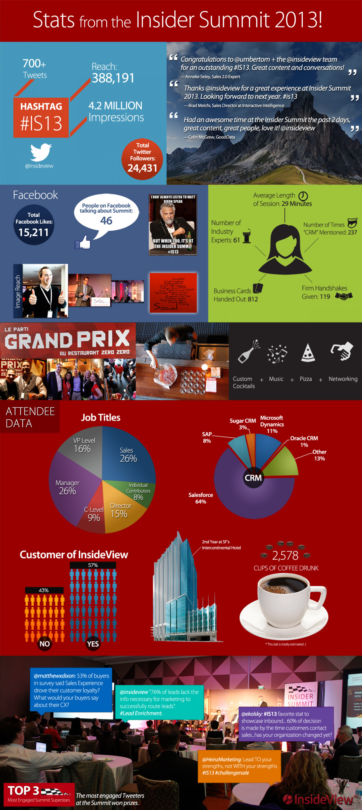 Stats from the Insider Summit 2013! Infographic