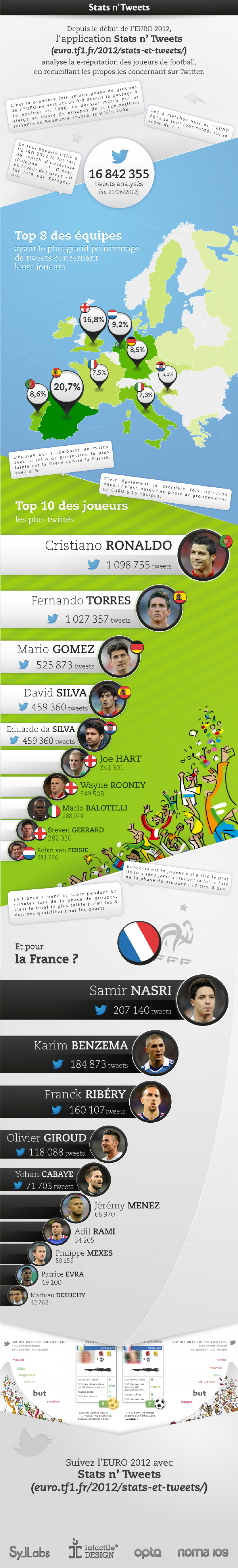 Stats n'Tweets Infographic