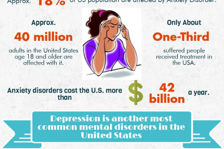 Stats Related With Anxiety & Depression Disorder Infographic