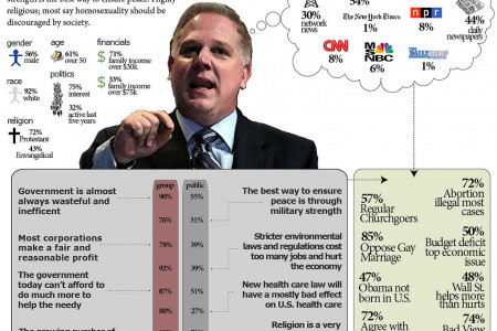 Staunch Conservative - Pew Typology 2011 Infographic