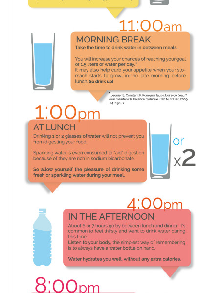 Staying Hydrated: What are the Best Times of Day to Drink Water? Infographic