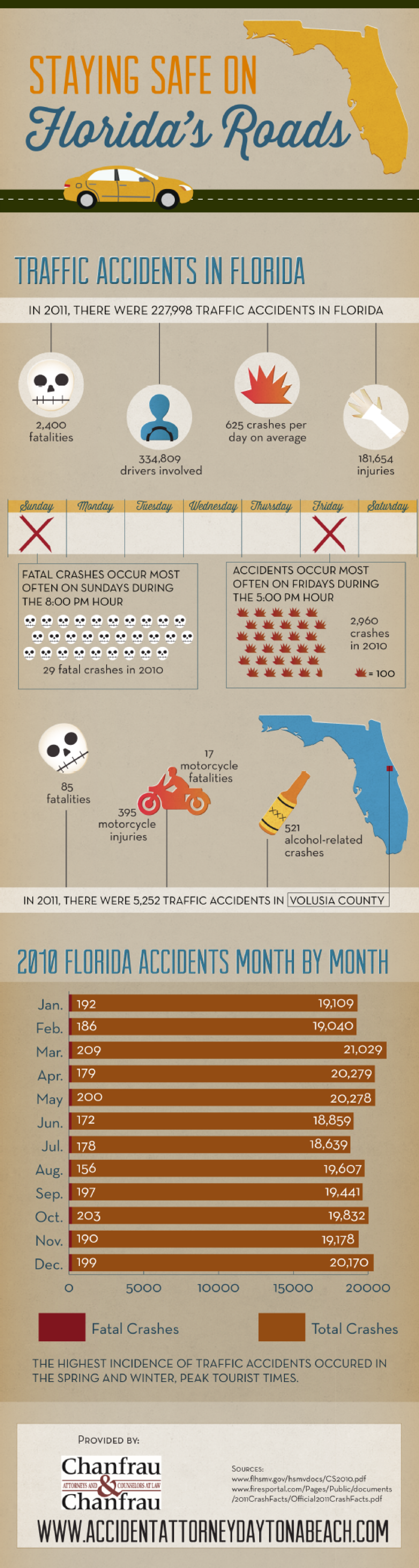 Staying Safe on Florida's Roads Infographic