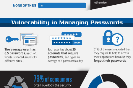 Staying Secure: Keeping Passwords Safe Infographic