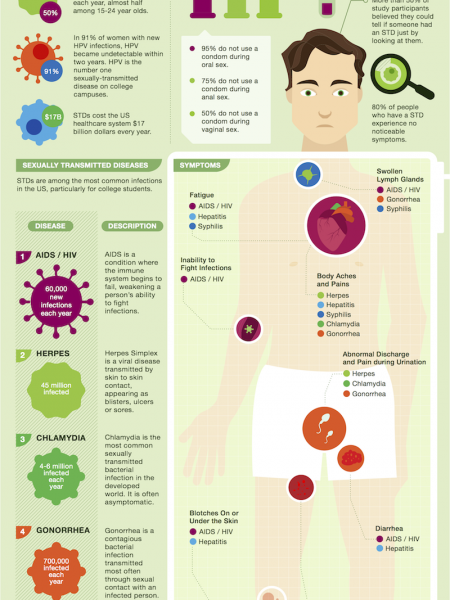 STDS on the College Campus Infographic