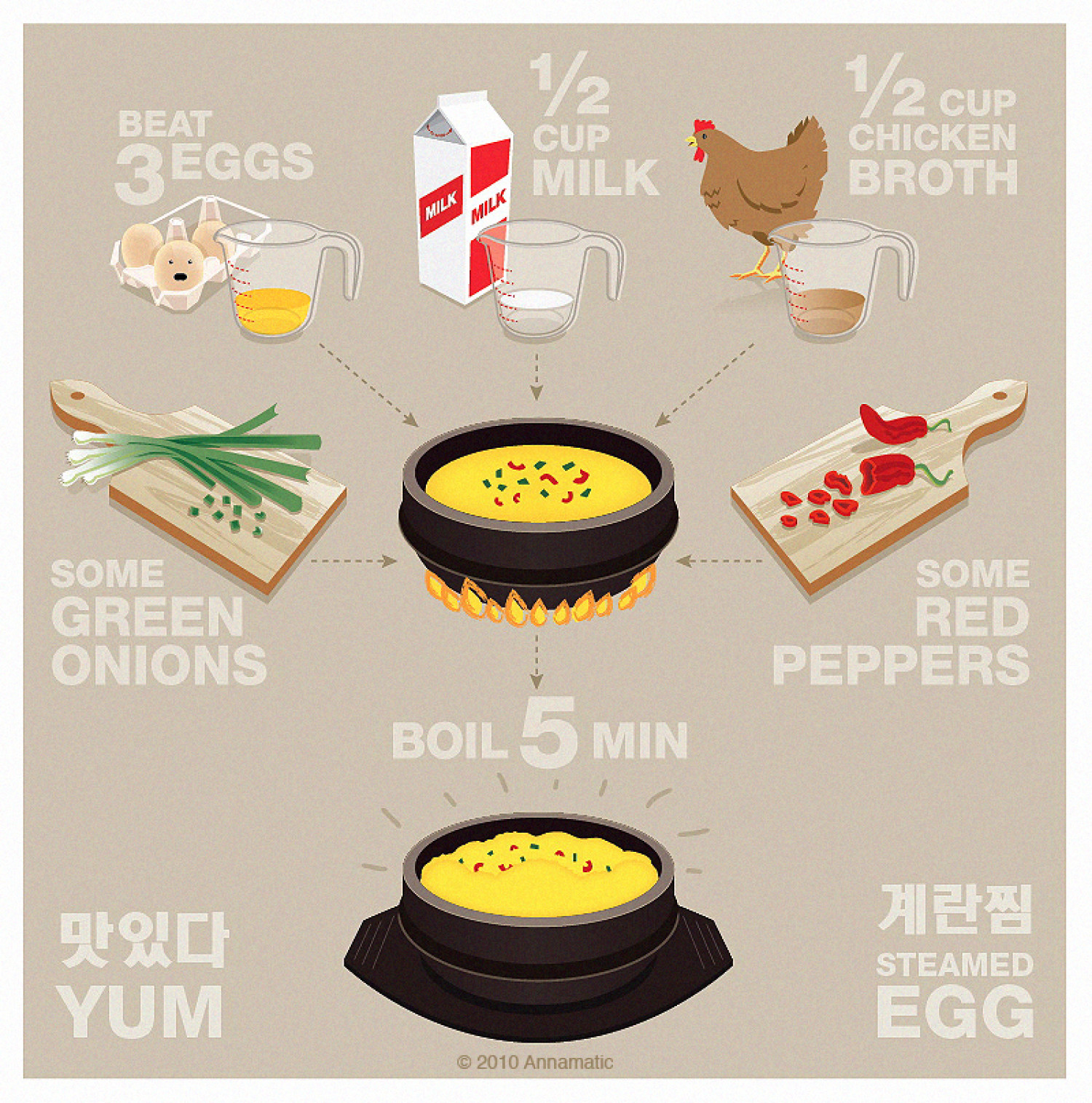 Steamed eggs (gyeran jjim) Infographic