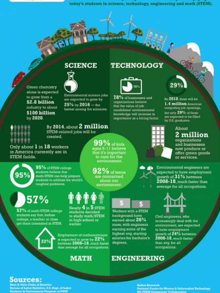 Stem & Our Planet Infographic