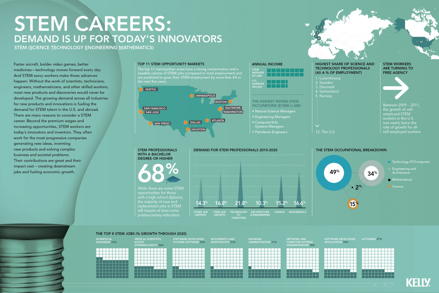 STEM Careers Infographic