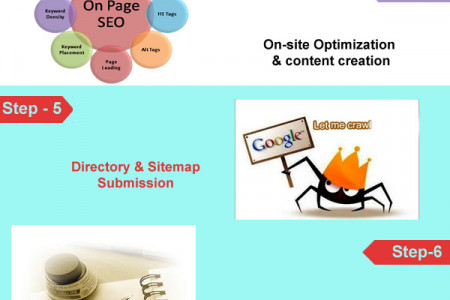 Step by Step process of Search Engine Optimization (SEO) Infographic