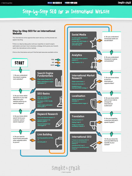 Step by Step SEO for an International Website Infographic