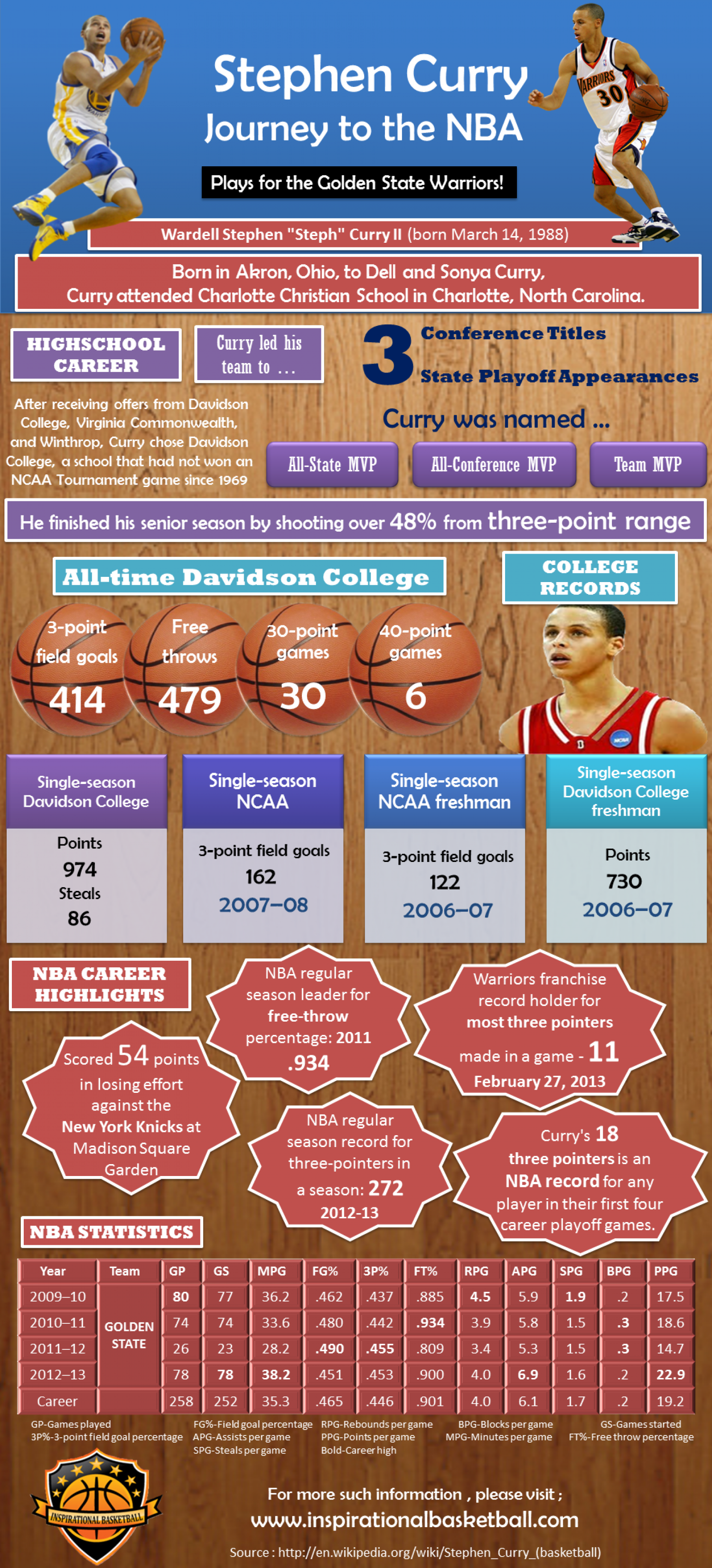 Stephen Curry journey to the NBA  Infographic