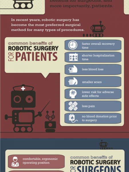 Stepping into the future: All about robotic surgery  Infographic