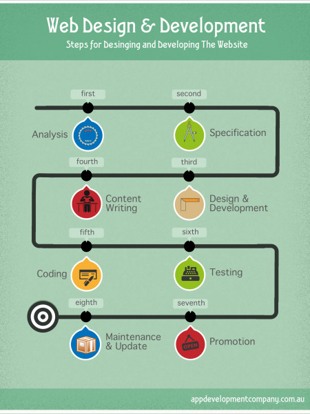 Steps for Designing and Developing The Website Infographic