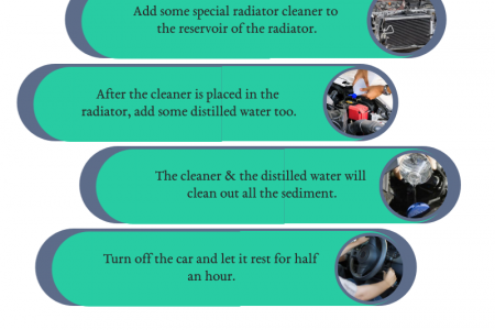 Steps for Flushing the Radiator of Your Car Infographic