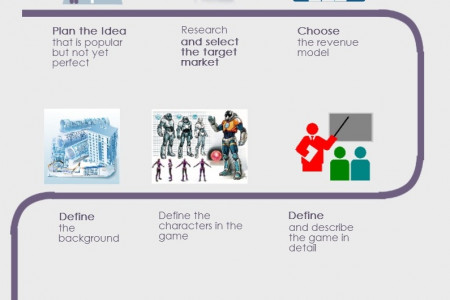 Steps for Game Concept Development Infographic