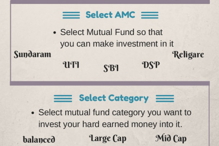 Steps for Mutual Fund Investment - My SIP Online  Infographic