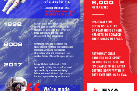Steps in the Abyss: A History of Spacewalking  Infographic