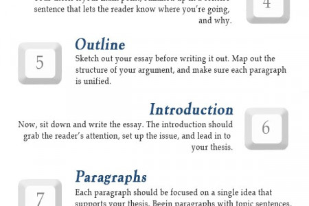 Steps in Writing an Essay Infographic