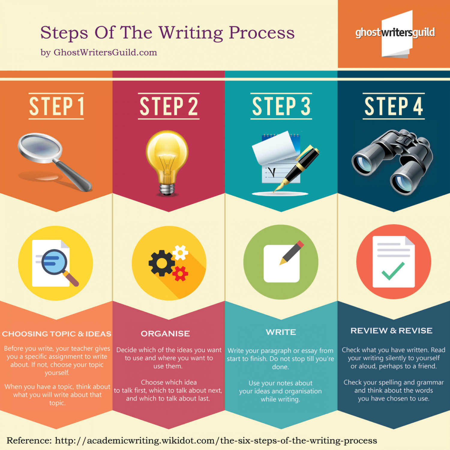 steps to writing a research papers