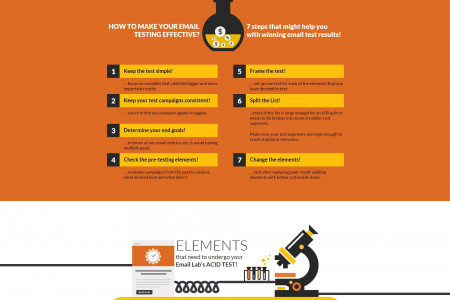 Steps to effective A/B Split Testing & Multivariate Testing | Infographic Infographic