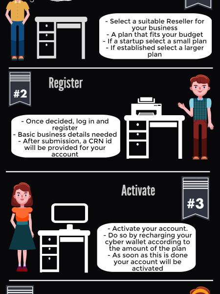 Steps To Start Your Own Domain Reselling Business  Infographic