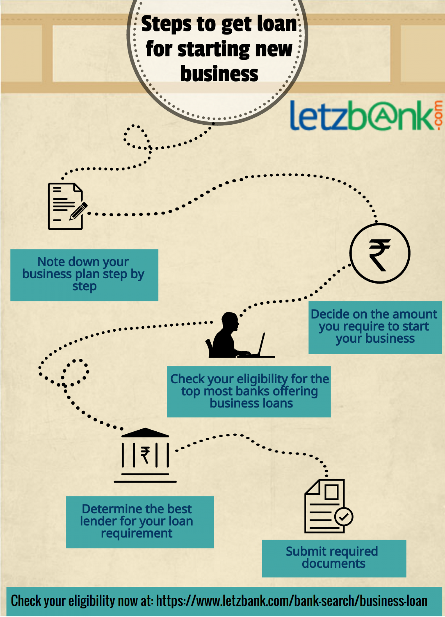 Steps to get loan for your startup business   Letzbank Infographic