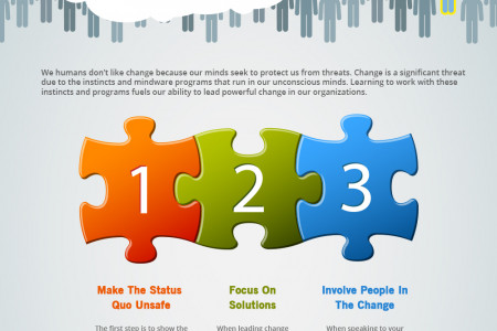 Steps To Lead Successful Change Infographic