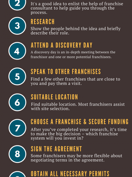 Steps to Open Pharma Franchise Company in India Infographic