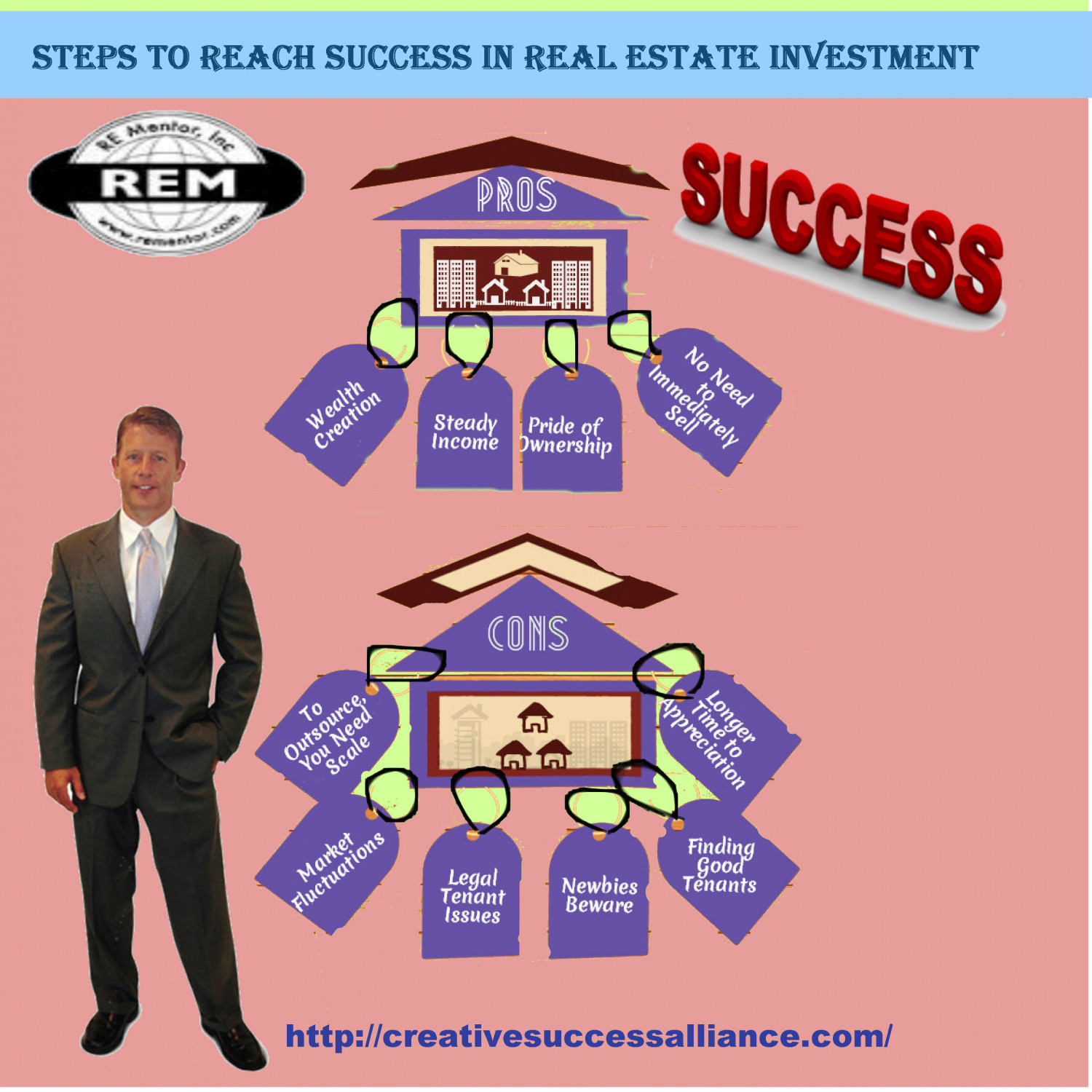 steps to reach success There is a powerful seven step formula that you can use to set and achieve your  goals for the rest of your life every single successful person uses this formula or .