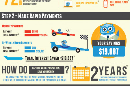 Steps to SAVE $65,541 on your Mortgage Infographic