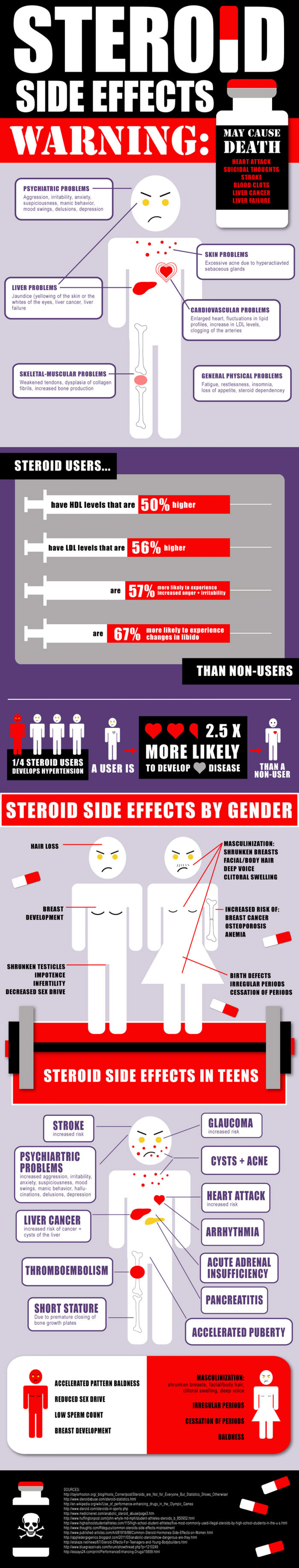 Steroid Side Effects  Infographic