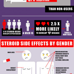 Steroid long term side effects