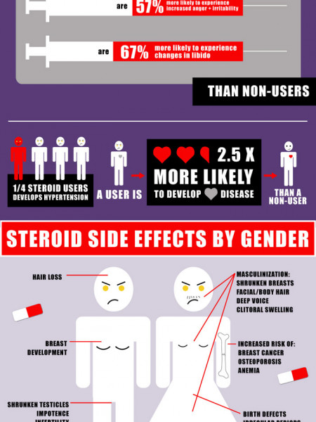 test steroid side effects