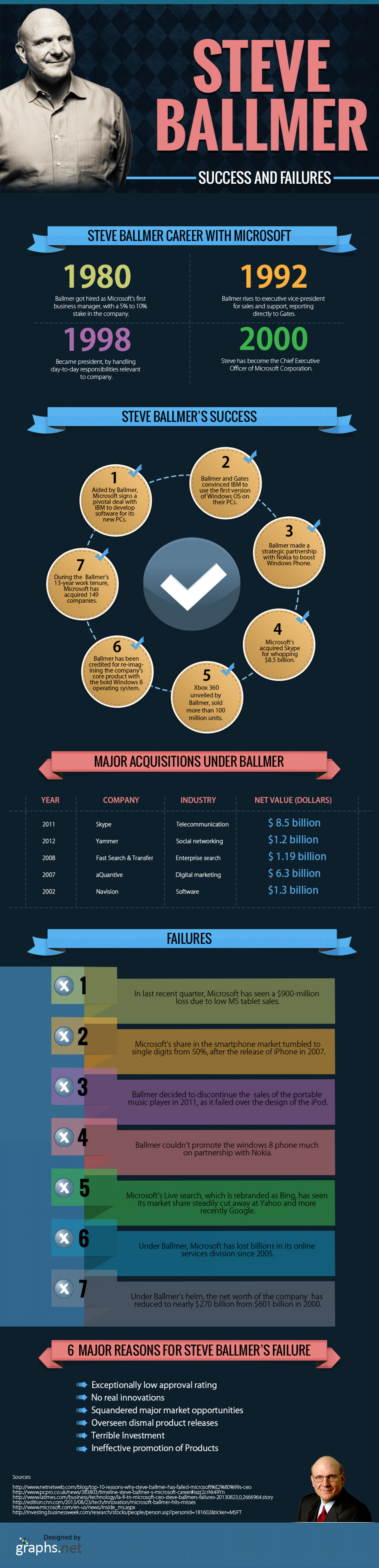 Steve Ballmer Success And Failures Infographic
