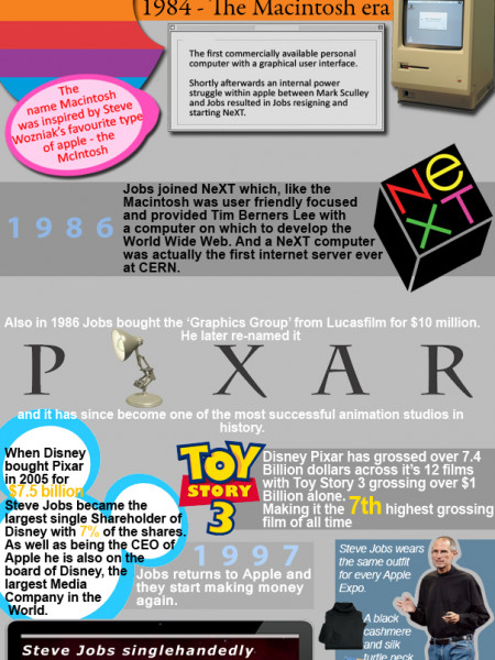 Steve Jobs an Infographic Infographic
