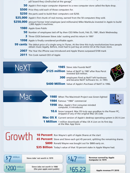 Steve Jobs By the Numbers Infographic