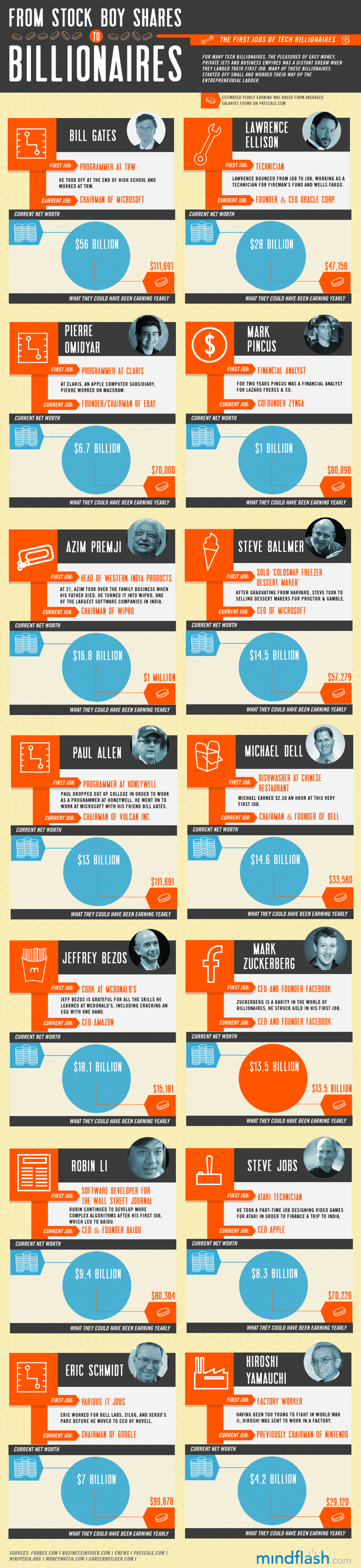 Stock Boy To Tech Mogul Infographic