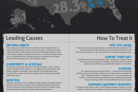Stop Childhood Obesity Infographic