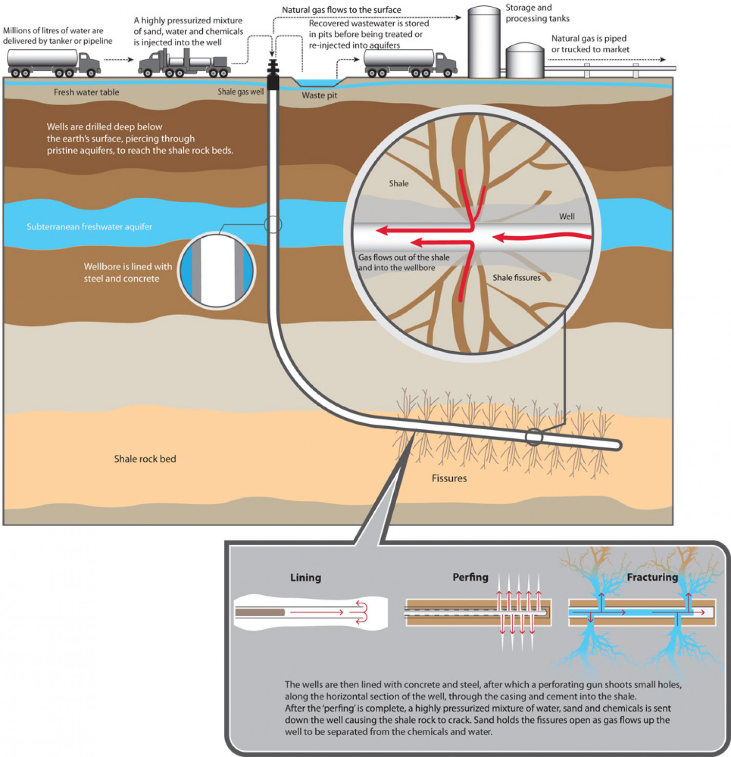 Stop Fracking Infographic