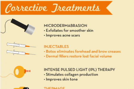 Stop the Clock: Preventative & Corrective Skin Care Infographic