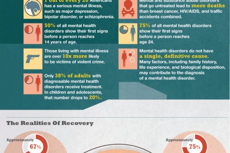 Stop The Stigma : The Realities Of Mental Health  Infographic