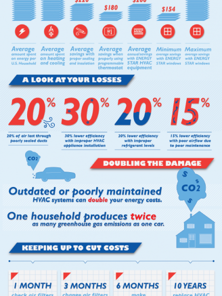 Stop, Thief! How Your Home's HVAC System May Be Robbing You Blind Infographic