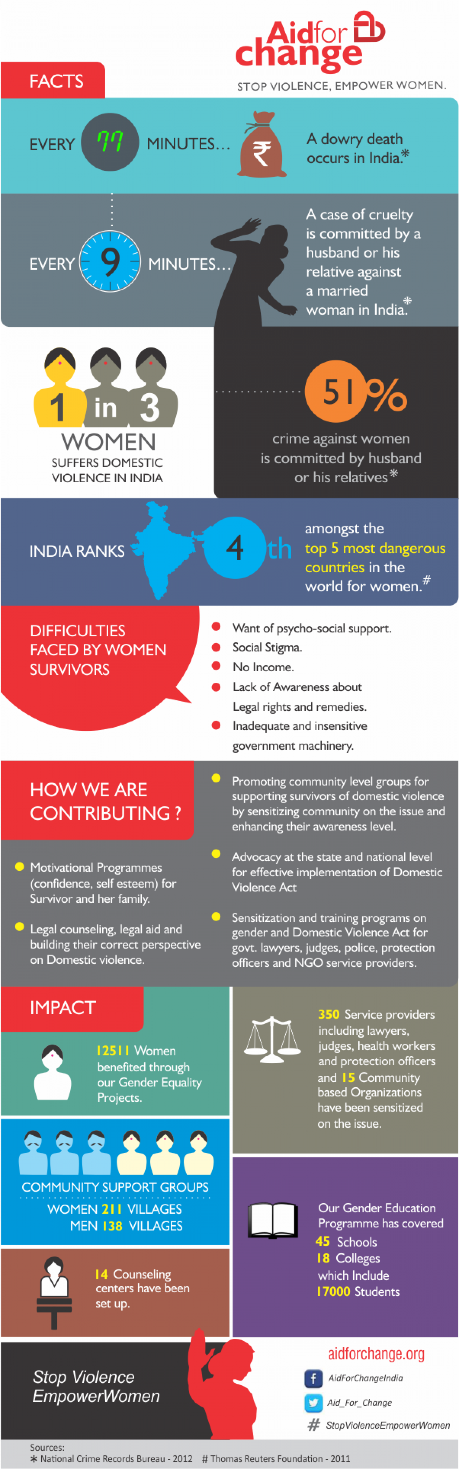 Stop Violence, Empower Women Infographic