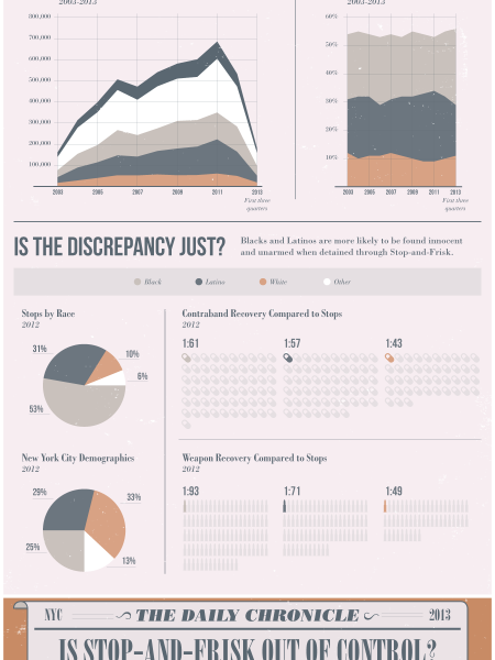 Stop-and-Frisk: Protection or Discrimination? Infographic